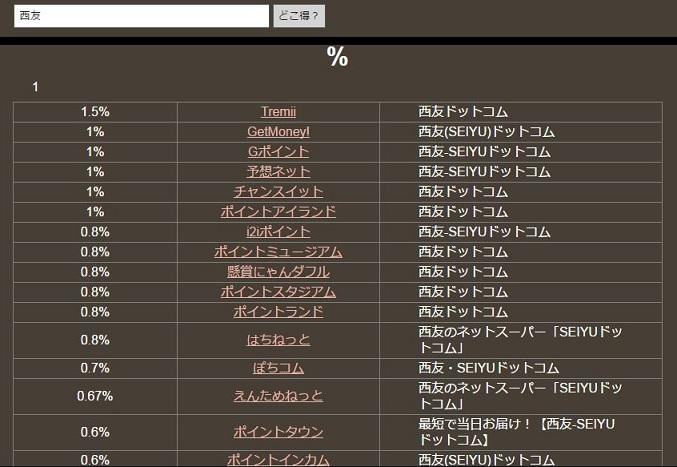 西友4月までの検索結果