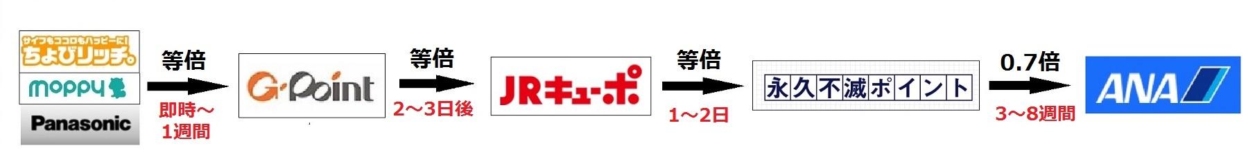 ちょびモピパナJQルート