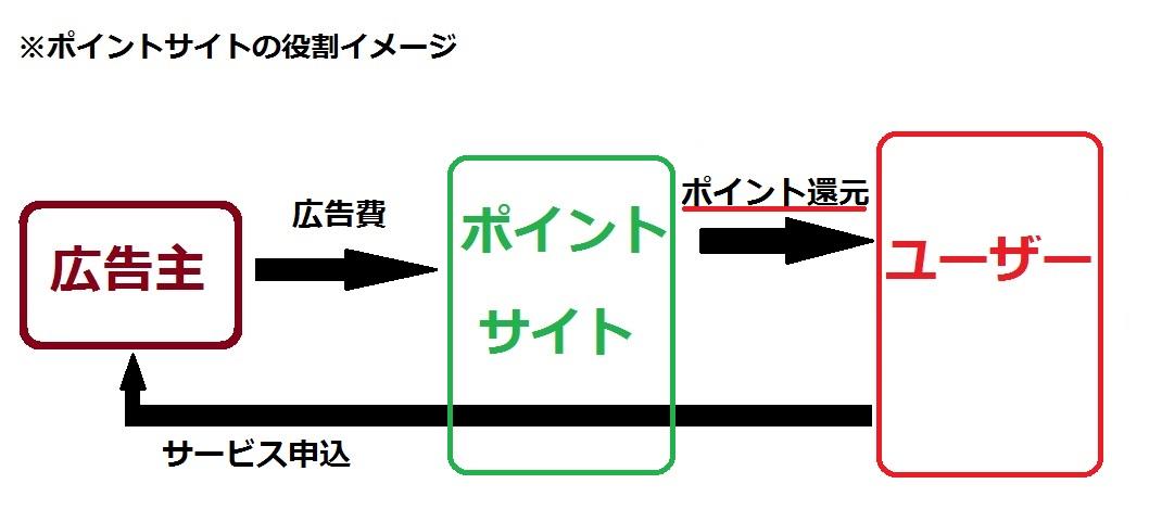 ポイントサイト相関図
